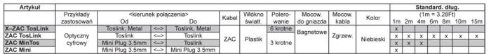 Tabelka ZAC